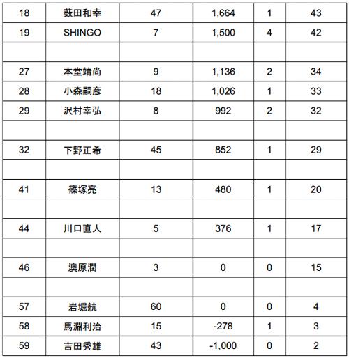 2014 JB TOP50 第1戦 七色ダム 厳しい結果となった初日_003