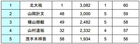 2014 JB TOP50 第1戦 七色ダム やっぱり荒れた2日目結果