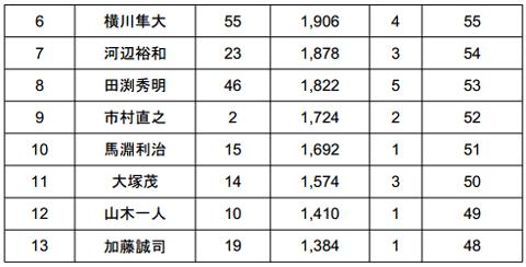 2014 JB TOP50 第1戦 七色ダム やっぱり荒れた2日目結果_002