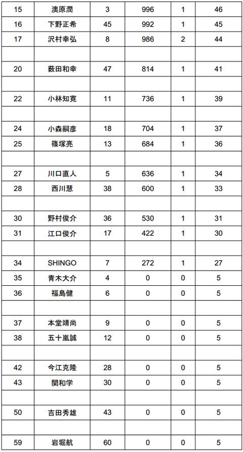 2014 JB TOP50 第1戦 七色ダム やっぱり荒れた2日目結果_003
