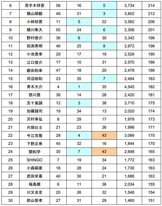 2014 JB TOP50 第1戦 七色ダム やっぱり荒れた2日目結果_005