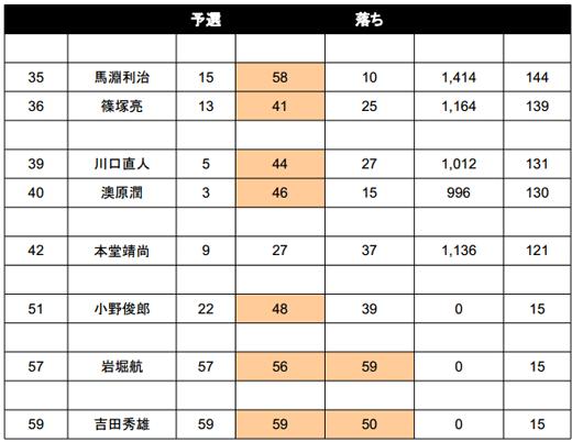 2014 JB TOP50 第1戦 七色ダム やっぱり荒れた2日目結果_006