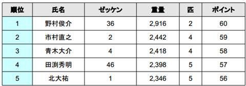 2014 JB TOP50 第1戦 七色ダム 最終日の結果――優勝は誰だ!?_002