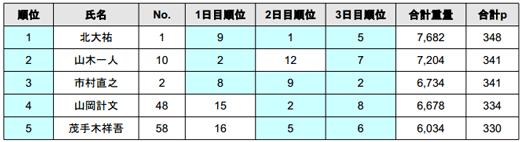 2014 JB TOP50 第1戦 七色ダム 最終日の結果――優勝は誰だ!?_004