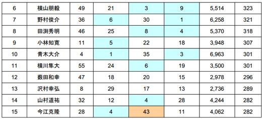 2014 JB TOP50 第1戦 七色ダム 最終日の結果――優勝は誰だ!?_005