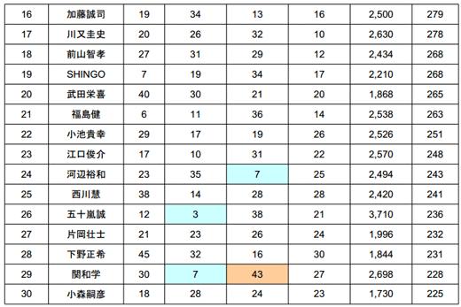 2014 JB TOP50 第1戦 七色ダム 最終日の結果――優勝は誰だ!?_006