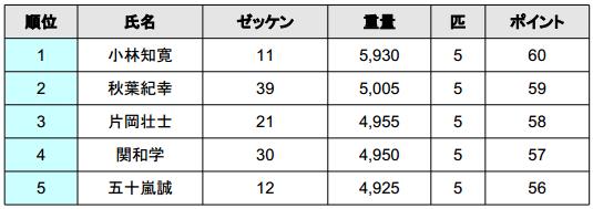 2014 JB TOP50 第2戦 ベイトブレスCUP 初日結果_002