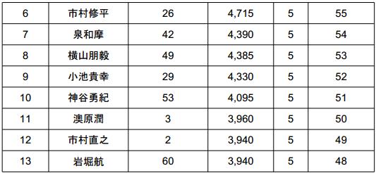 2014 JB TOP50 第2戦 ベイトブレスCUP 初日結果_003