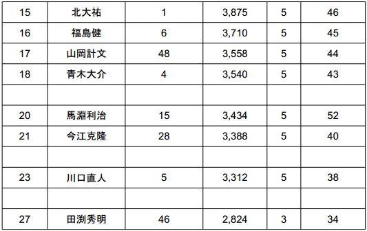 2014 JB TOP50 第2戦 ベイトブレスCUP 初日結果_004
