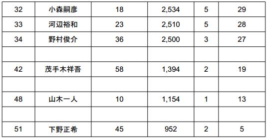 2014 JB TOP50 第2戦 ベイトブレスCUP 初日結果_005
