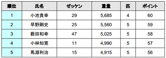 2014 JB TOP50 第2戦 ベイトブレスCUP 4kgオーバー続出の2日目結果_002