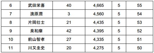 2014 JB TOP50 第2戦 ベイトブレスCUP 4kgオーバー続出の2日目結果_003