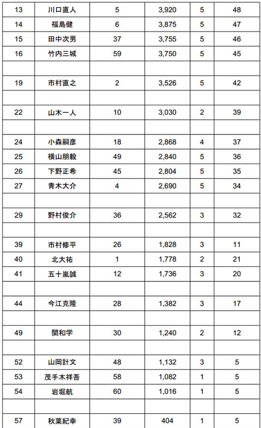 2014 JB TOP50 第2戦 ベイトブレスCUP 4kgオーバー続出の2日目結果_004