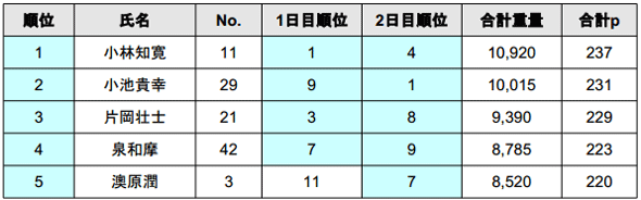 2014 JB TOP50 第2戦 ベイトブレスCUP 4kgオーバー続出の2日目結果_005