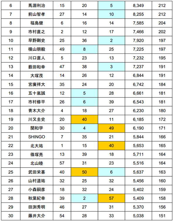 2014 JB TOP50 第2戦 ベイトブレスCUP 4kgオーバー続出の2日目結果_006