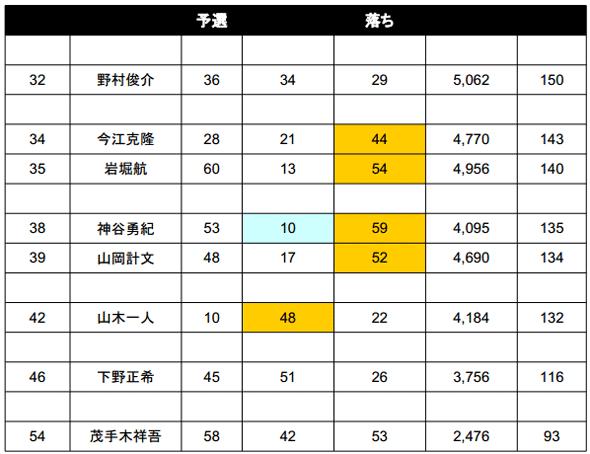 2014 JB TOP50 第2戦 ベイトブレスCUP 4kgオーバー続出の2日目結果_007