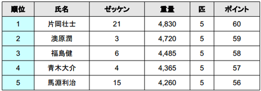 2014 JB TOP50 第2戦 北浦 最終日結果 優勝は誰だ!?_002