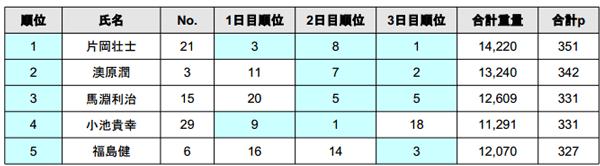 2014 JB TOP50 第2戦 北浦 最終日結果 優勝は誰だ!?_004
