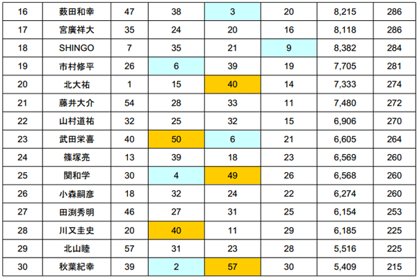 2014 JB TOP50 第2戦 北浦 最終日結果 優勝は誰だ!?_006