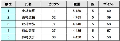 2014 JB TOP50 第3戦 初日結果 トップは5kgオーバー!_001