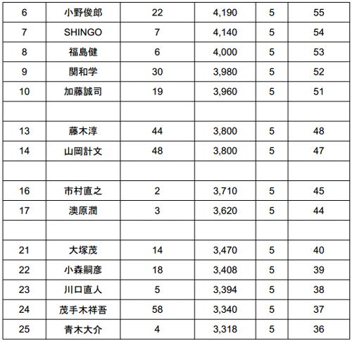 2014 JB TOP50 第3戦 初日結果 トップは5kgオーバー!_002