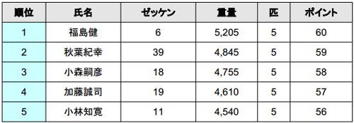 2014 JB TOP50 第3戦 4kgオーバー続出の2日目結果_001