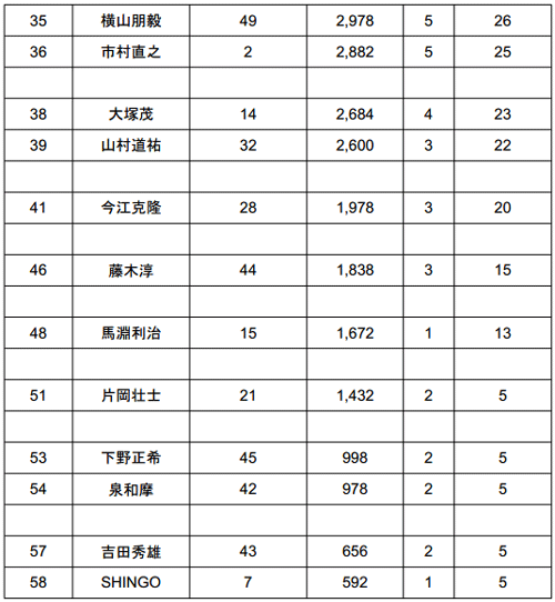 2014 JB TOP50 第3戦 4kgオーバー続出の2日目結果_003