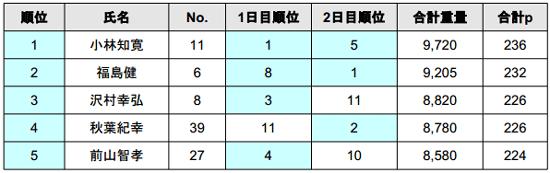 2014 JB TOP50 第3戦 4kgオーバー続出の2日目結果_004