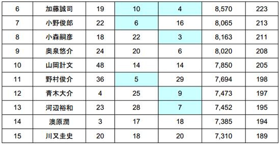 2014 JB TOP50 第3戦 4kgオーバー続出の2日目結果_005