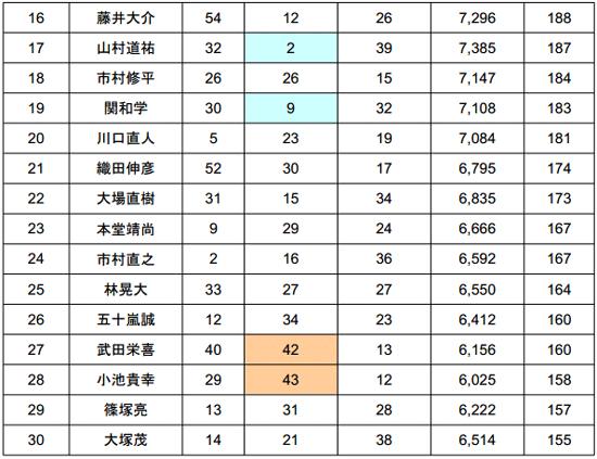 2014 JB TOP50 第3戦 4kgオーバー続出の2日目結果_006