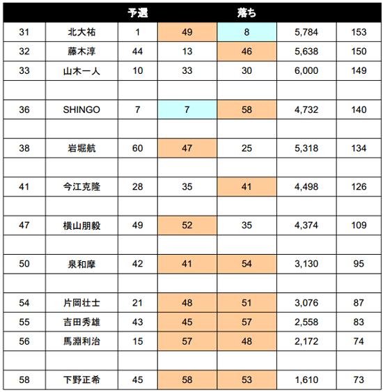2014 JB TOP50 第3戦 4kgオーバー続出の2日目結果_007