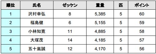 2014 JB TOP50 第3戦 最終日結果――優勝の誰だ!?_002