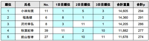 2014 JB TOP50 第3戦 最終日結果――優勝の誰だ!?_004