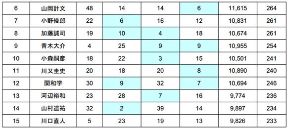 2014 JB TOP50 第3戦 最終日結果――優勝の誰だ!?_005