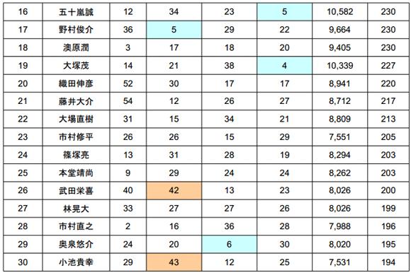 2014 JB TOP50 第3戦 最終日結果――優勝の誰だ!?_006