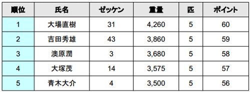 JB TOP50 2014 第4戦 桧原湖 初日の結果_002