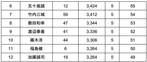 JB TOP50 2014 第4戦 桧原湖 初日の結果_003