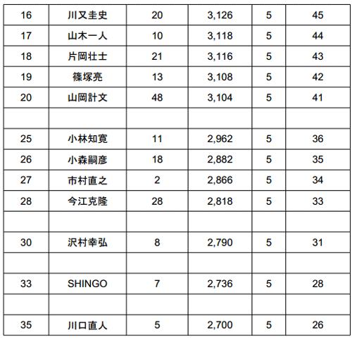 JB TOP50 2014 第4戦 桧原湖 初日の結果_004