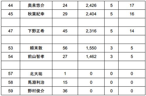 JB TOP50 2014 第4戦 桧原湖 初日の結果_005