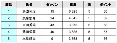 JB TOP50 2014 第4戦 桧原湖 驚異のビッグウエイトが出た2日目!_002