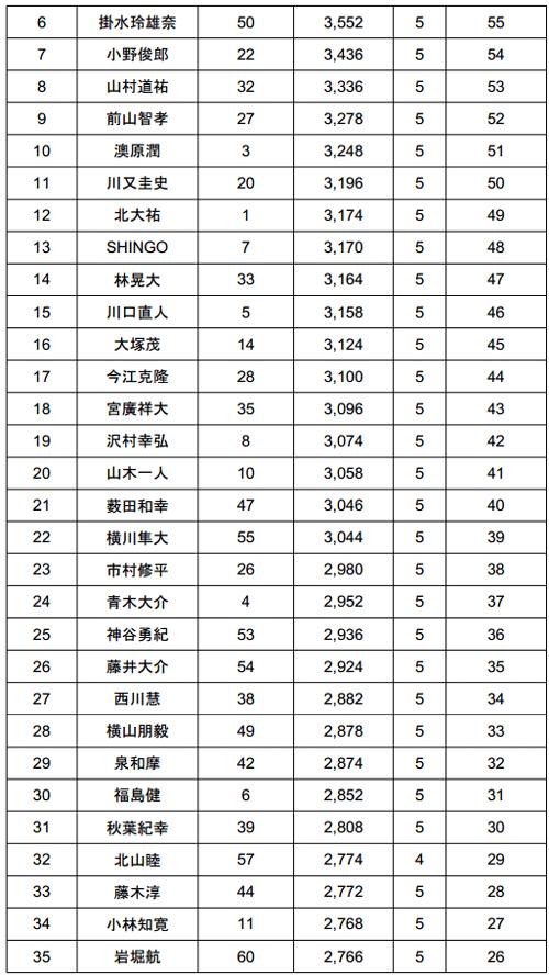JB TOP50 2014 第4戦 桧原湖 驚異のビッグウエイトが出た2日目!_003