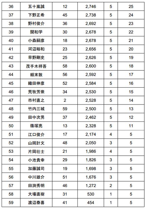JB TOP50 2014 第4戦 桧原湖 驚異のビッグウエイトが出た2日目!_004