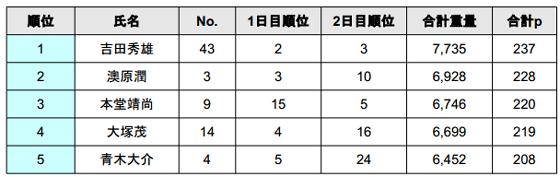 JB TOP50 2014 第4戦 桧原湖 驚異のビッグウエイトが出た2日目!_005