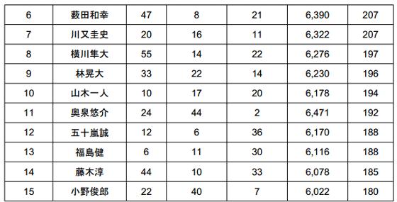 JB TOP50 2014 第4戦 桧原湖 驚異のビッグウエイトが出た2日目!_006