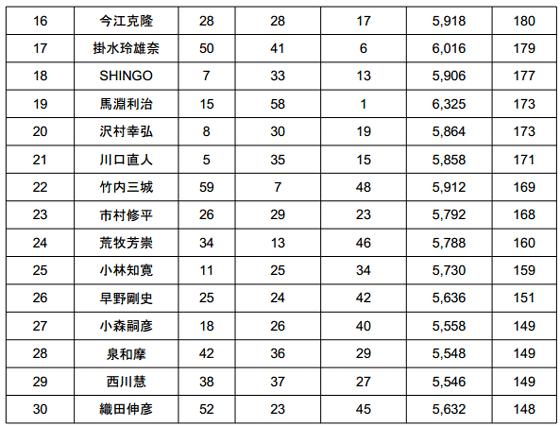 JB TOP50 2014 第4戦 桧原湖 驚異のビッグウエイトが出た2日目!_007