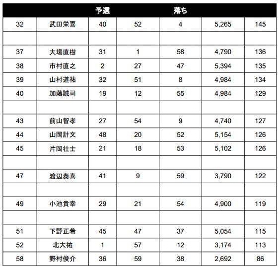JB TOP50 2014 第4戦 桧原湖 驚異のビッグウエイトが出た2日目!_008
