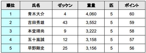 JB TOP50 2014 第4戦 桧原湖 最終日結果 栄冠は誰の手に!?_002