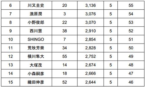 JB TOP50 2014 第4戦 桧原湖 最終日結果 栄冠は誰の手に!?_003