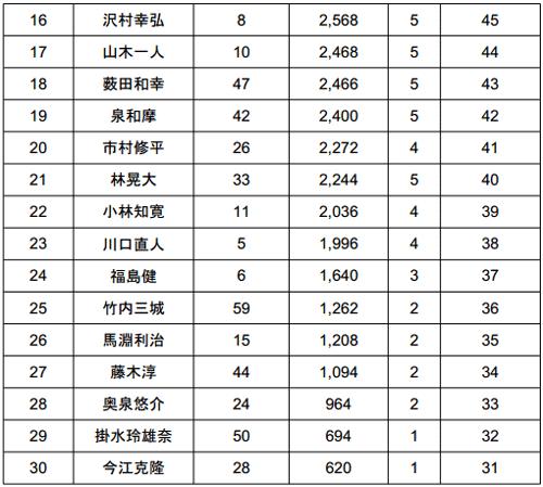 JB TOP50 2014 第4戦 桧原湖 最終日結果 栄冠は誰の手に!?_004