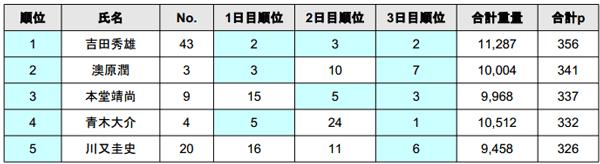 JB TOP50 2014 第4戦 桧原湖 最終日結果 栄冠は誰の手に!?_005